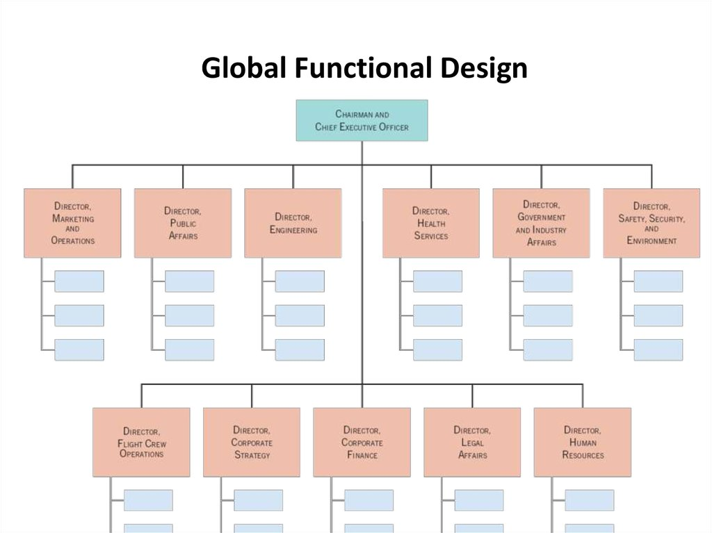 international organizational design Organizational structure defines an organization through specification of the jobs to be performed and the ways in which these jobs relate to one another all organizations develop their own appropriate.