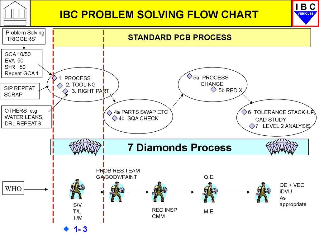 GM GMS overview problem solving - презентация онлайн