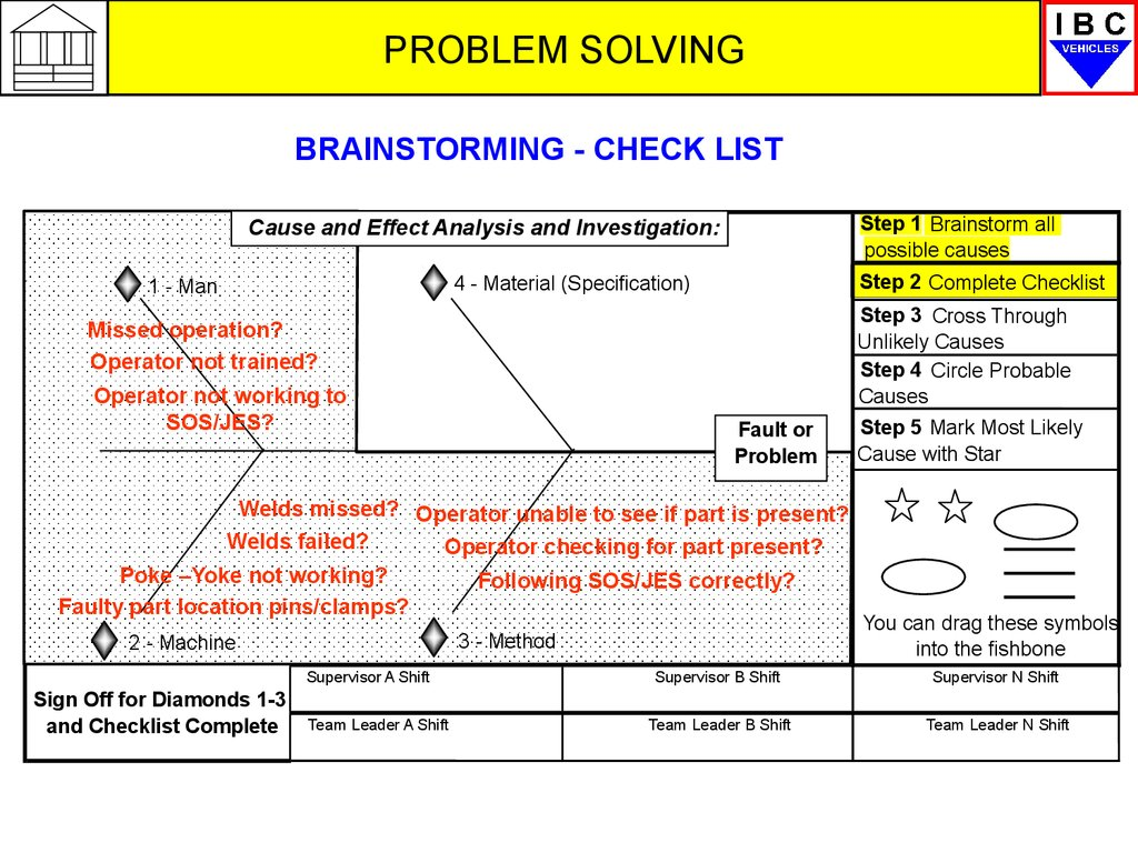 Gm Gms Overview Problem Solving Online Presentation Fishbone Diagram Welding Defects Cause And Effect Analysis Investigation Step 2 Complete Checklist 4 Material Specification 1 Man Missed Operation Operator Not Trained