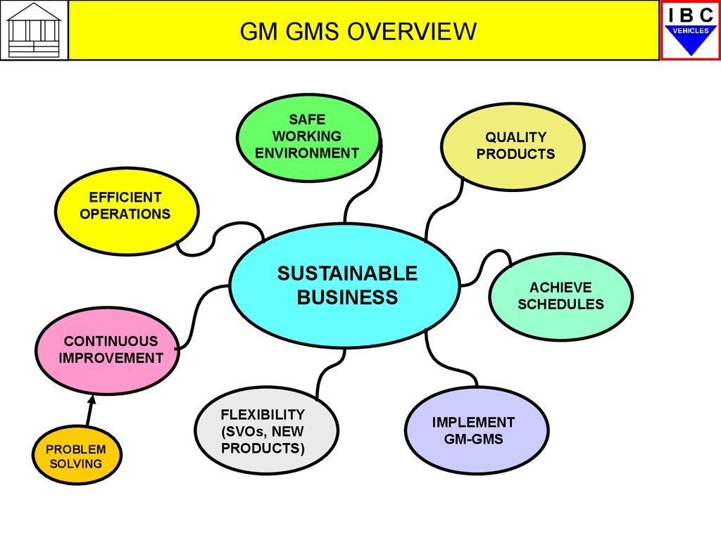 Gm Gms Overview Problem Solving Online Presentation Engine Diagram Safe Working Environment Quality Products Efficient Operations Sustainable Business Achieve Schedules Continuous Improvement
