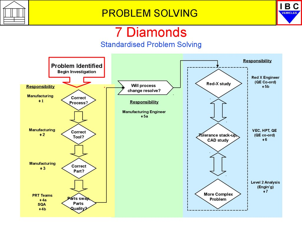 7 Diamonds Standardised Problem Solving