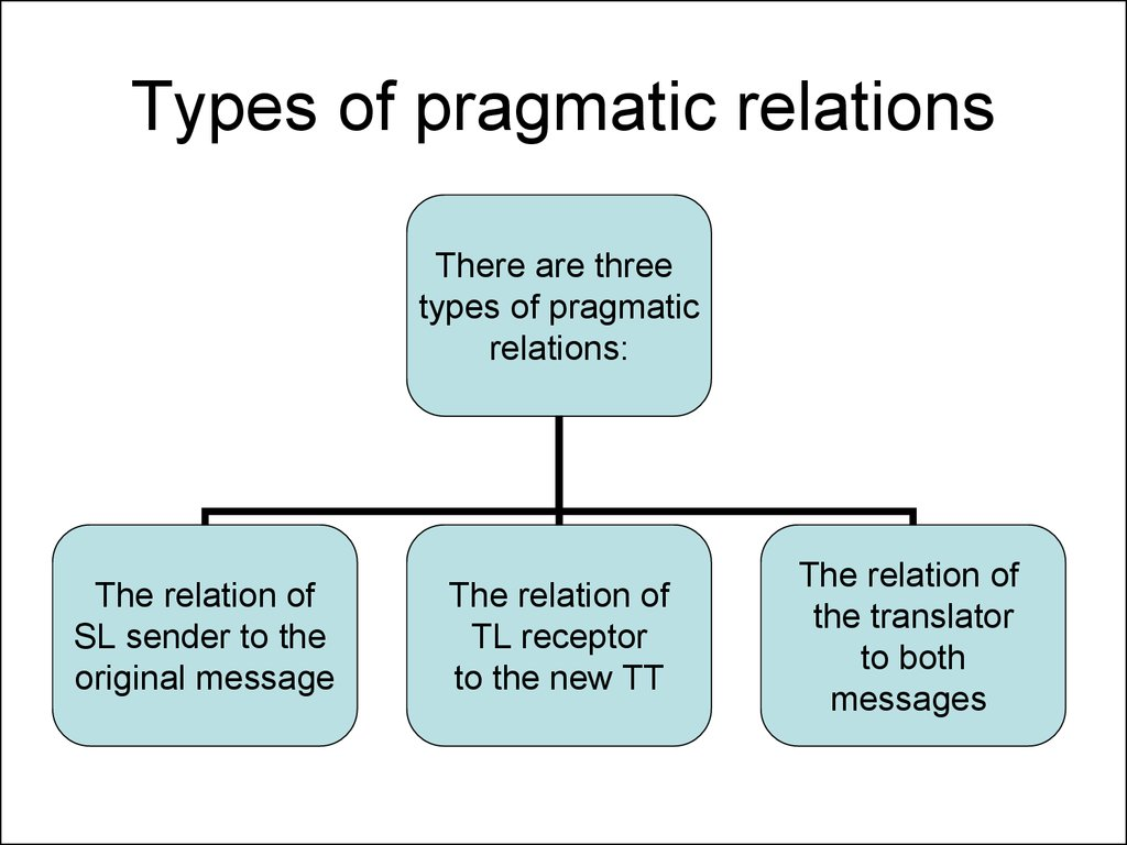 Types of pragmatic relations
