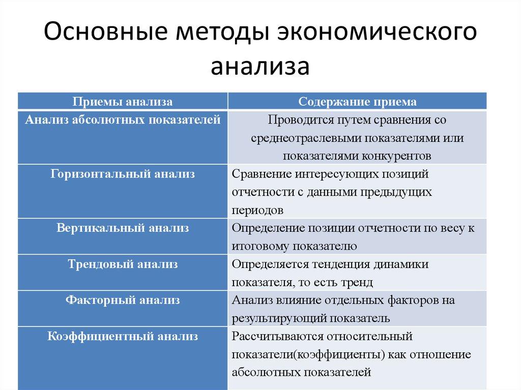Шпаргалка анализа комплексного методика экономического