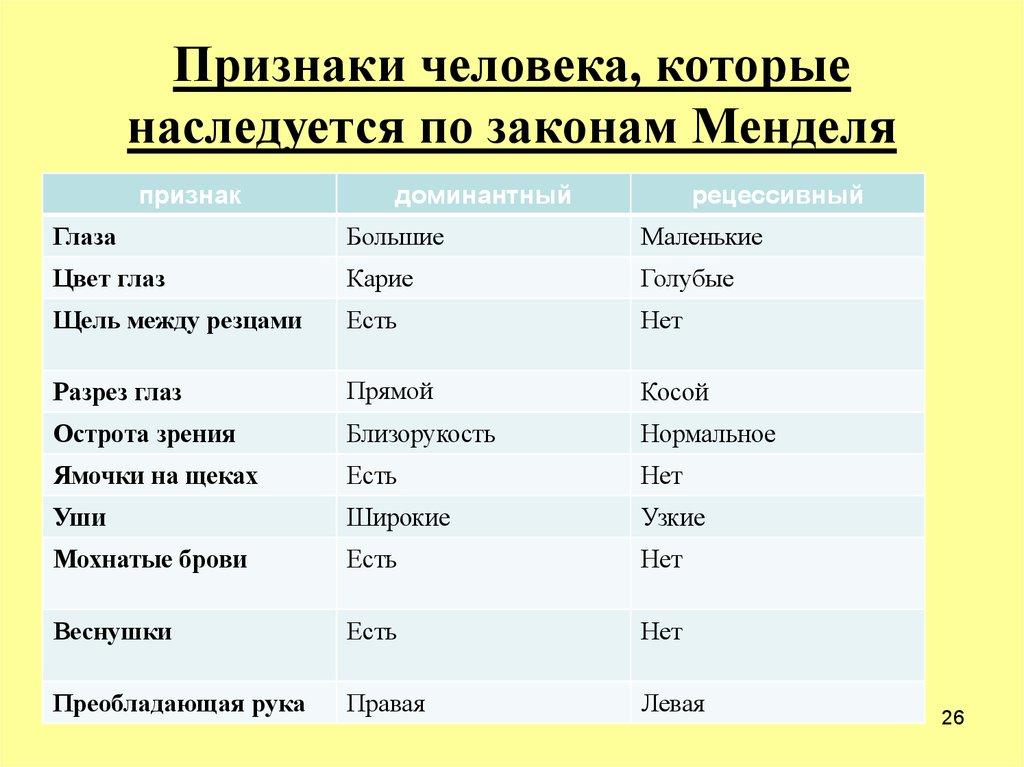 наследственные признаки человека таблица