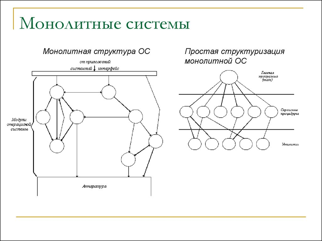 монолитная система