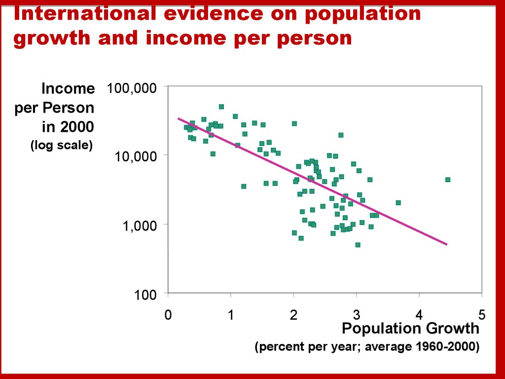 perspectives on population growth The expected slowing of world population growth over the next 40 years means that agricultural production and consumption are also expected to grow less rapidly the growth rate varies considerably across countries,  the global perspective studies unit was created in 1978, to lead such analysis – drawing on the diverse.