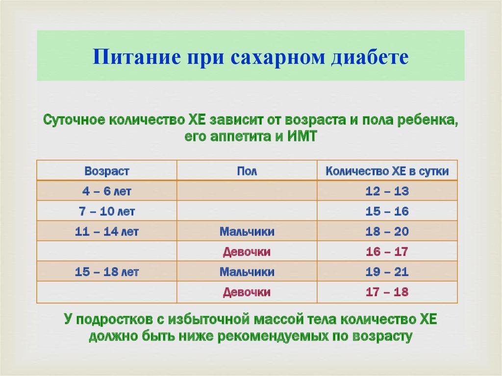 Диета При Сахаре 18 Единиц. Диета при повышенном сахаре в крови у женщин и мужчин, меню, влияние алкоголя и кофе