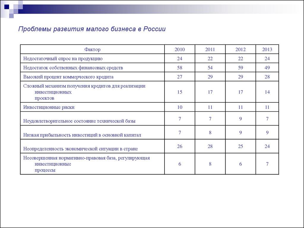 позволит малый бизнес россии проблемы и перспективы будите