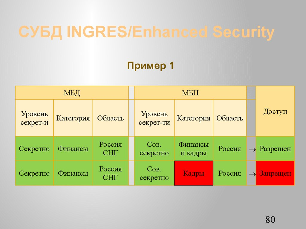 СУБД INGRES/Еnhanced Security