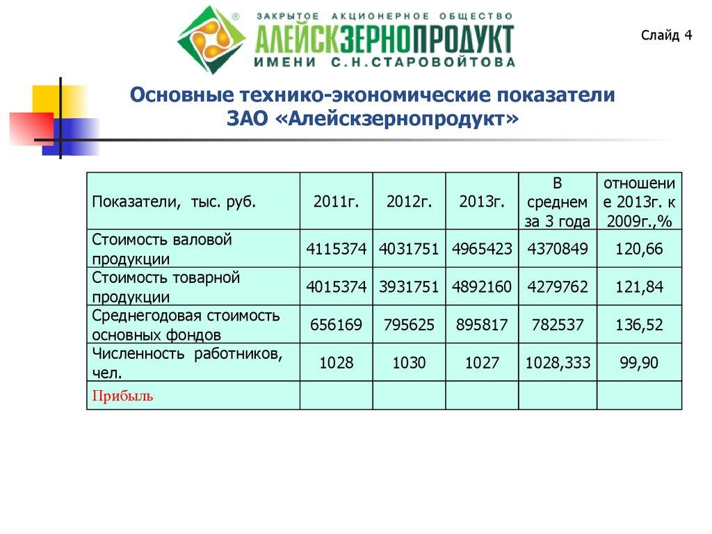 Показатели использования оборотных средств. Экономика предприятия