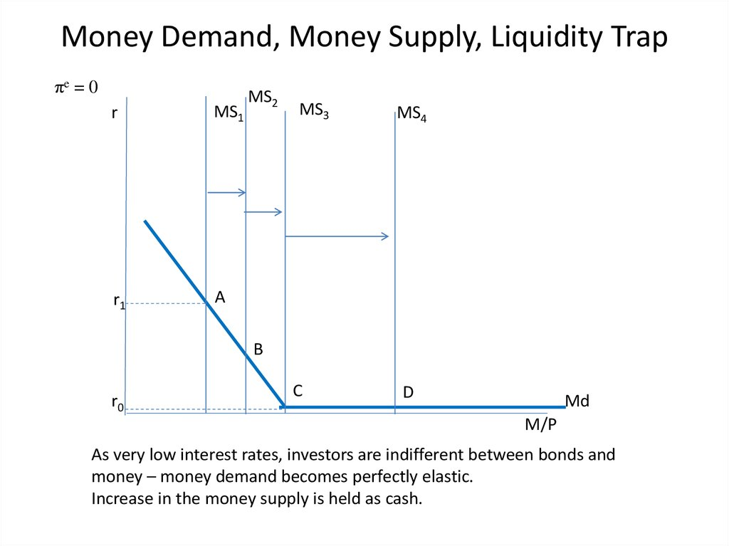 Money Demand  Money Supply  Liquidity Trap