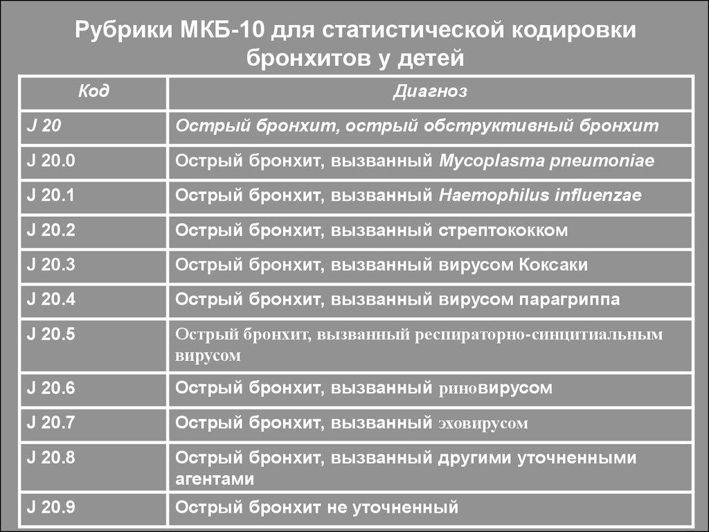Код мкб рецидивирующий обструктивный бронхит