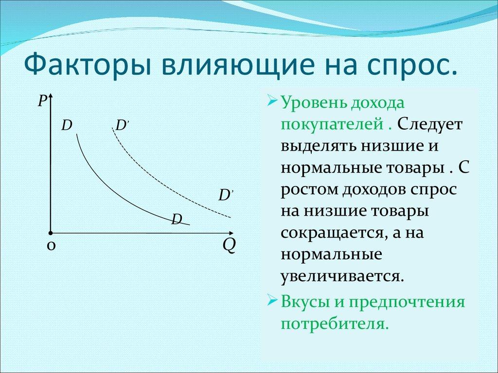 Спрос и факторы влияющие на величину спроса на пассажирские перевозки растаможка на казахстан спецтехники