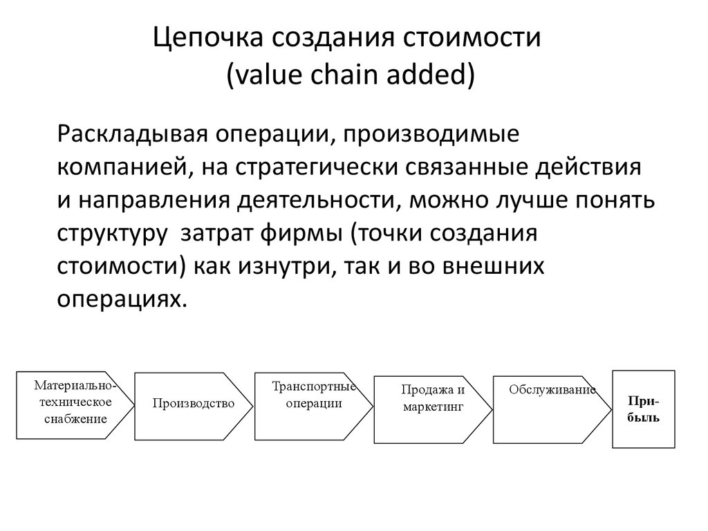 Цепочка создания стоимости (value chain added)