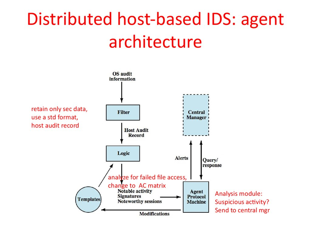 Distributed host-based IDS: agent architecture
