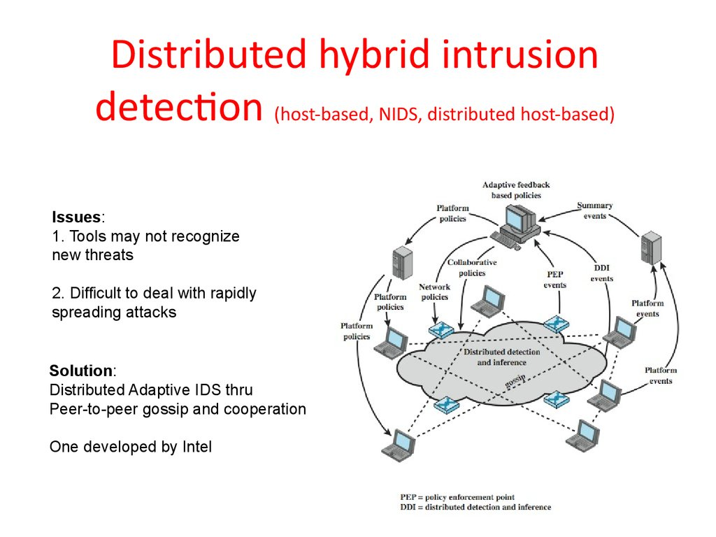 Distributed hybrid intrusion detection (host-based, NIDS, distributed host-based)