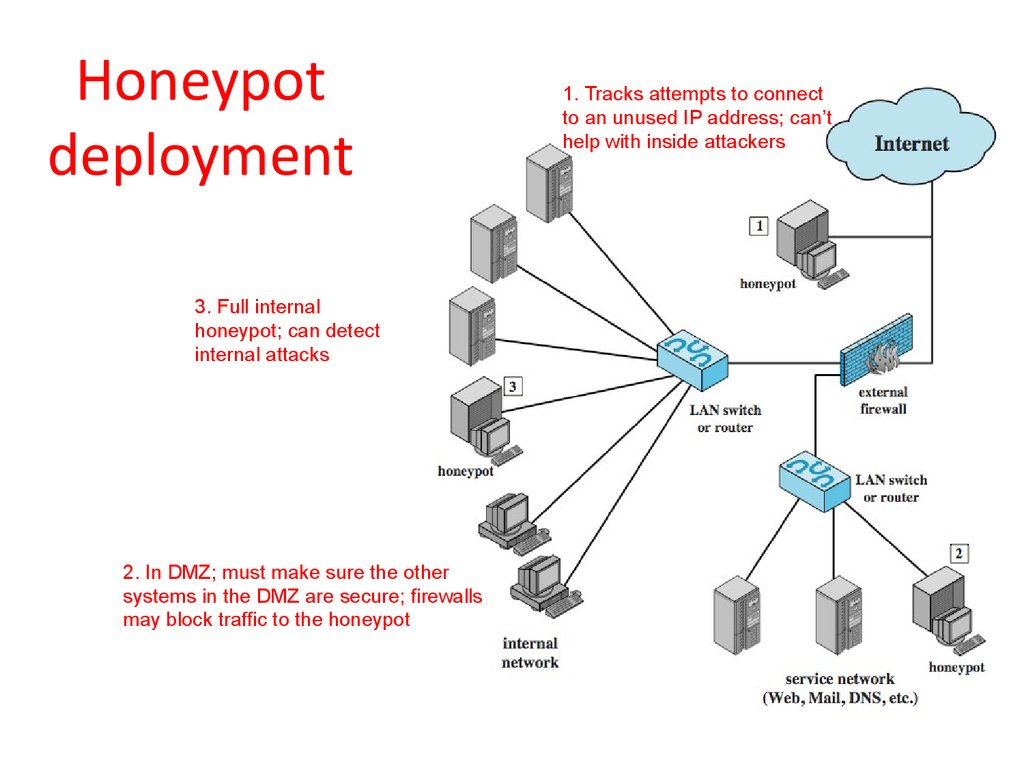 honey spot A honey pot is a computer system on the 'net which is set up to attract and trap people (script kiddies, crackers, etc) who attempt to penetrate other people's.