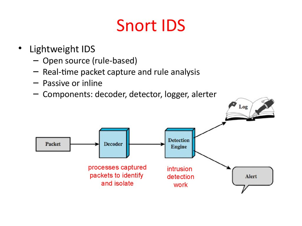 Intrusion Detection Chapter 8 Computer Security