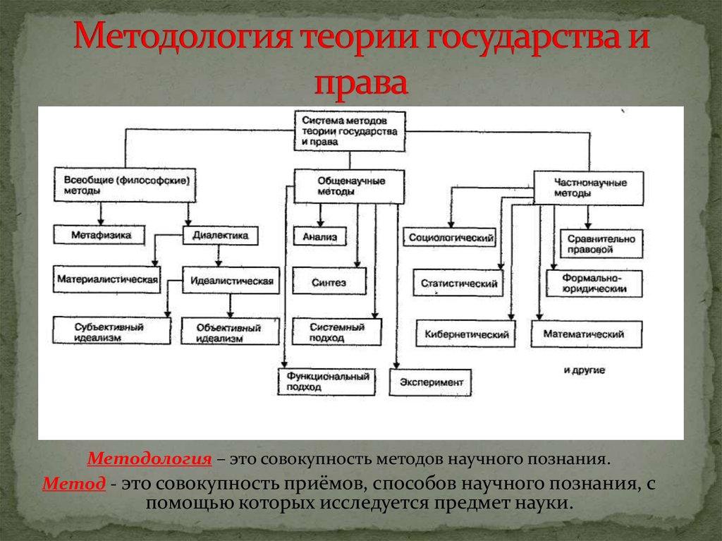 Формирование и развитие теории государства и права шпаргалка