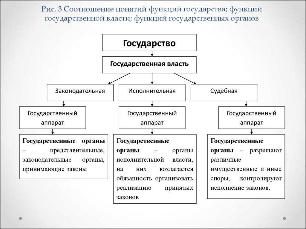 Исполнительной власти шпаргалка органы структура функции