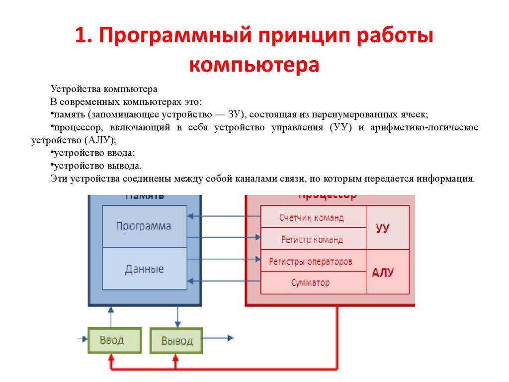 3 принцип действия и состав эвм