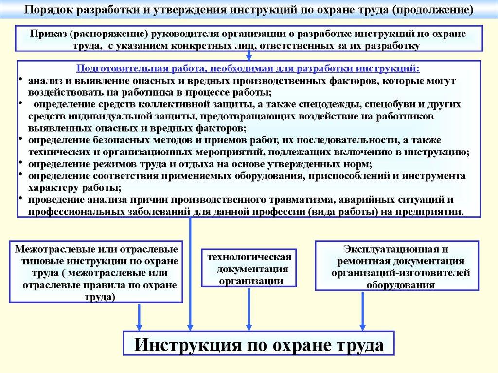 Инструкция по охрану труда энергетика