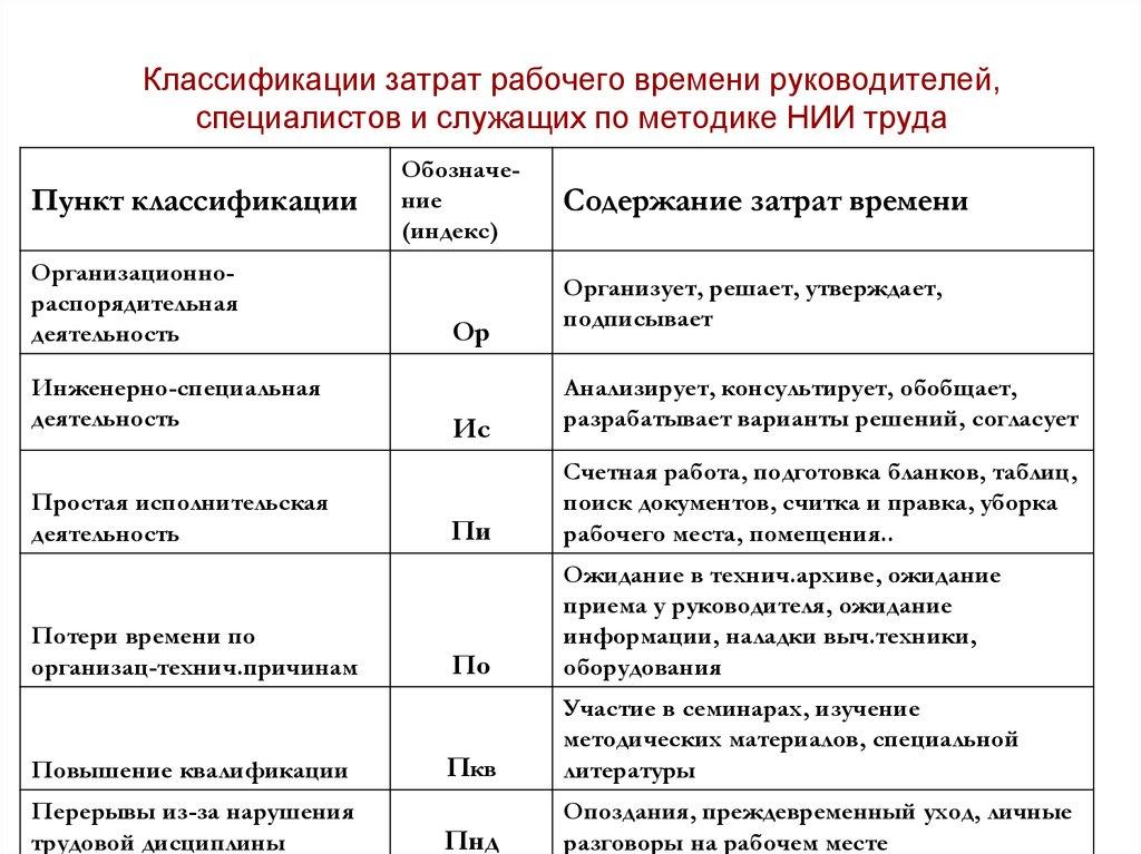 Индексы фотографии рабочего времени