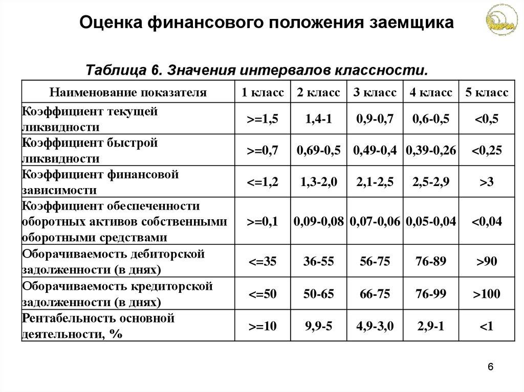 Оценка кредитоспособности заёмщика шпаргалка