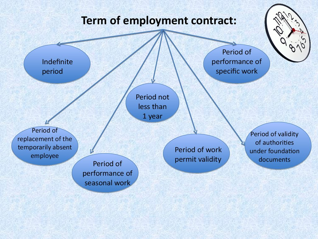 Term of employment contract: