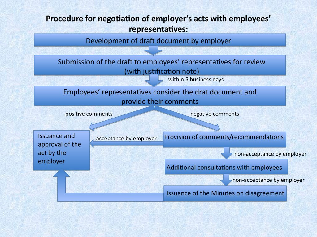 Procedure for negotiation of employer's acts with employees' representatives: