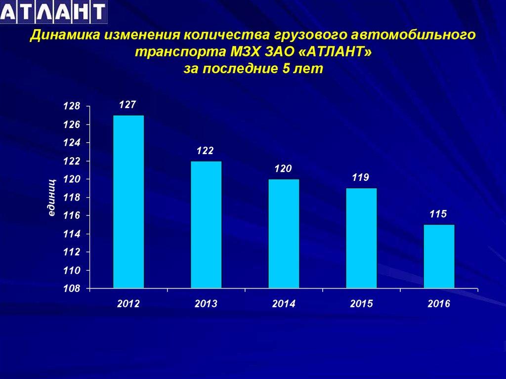 Отчет по преддипломной практике Место прохожения преддипломной   Динамика изменения количества грузового автомобильного транспорта МЗХ ЗАО АТЛАНТ за последние 5 лет