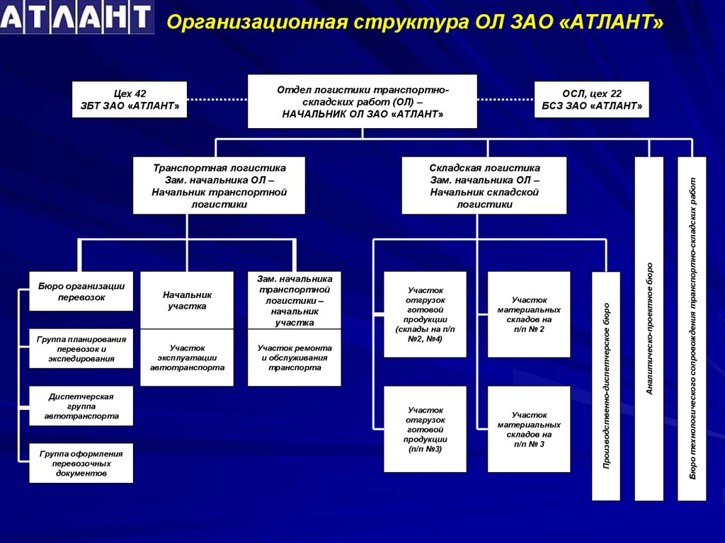 Отчет по преддипломной практике Место прохожения преддипломной   Организационная структура ОЛ ЗАО АТЛАНТ