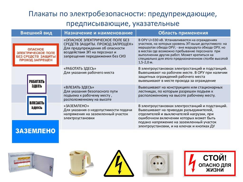 Опасные места по электробезопасности знаки электробезопасности в петербурге