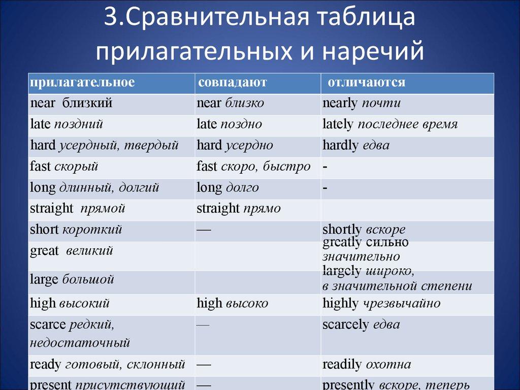 Грамматика английского языка правила