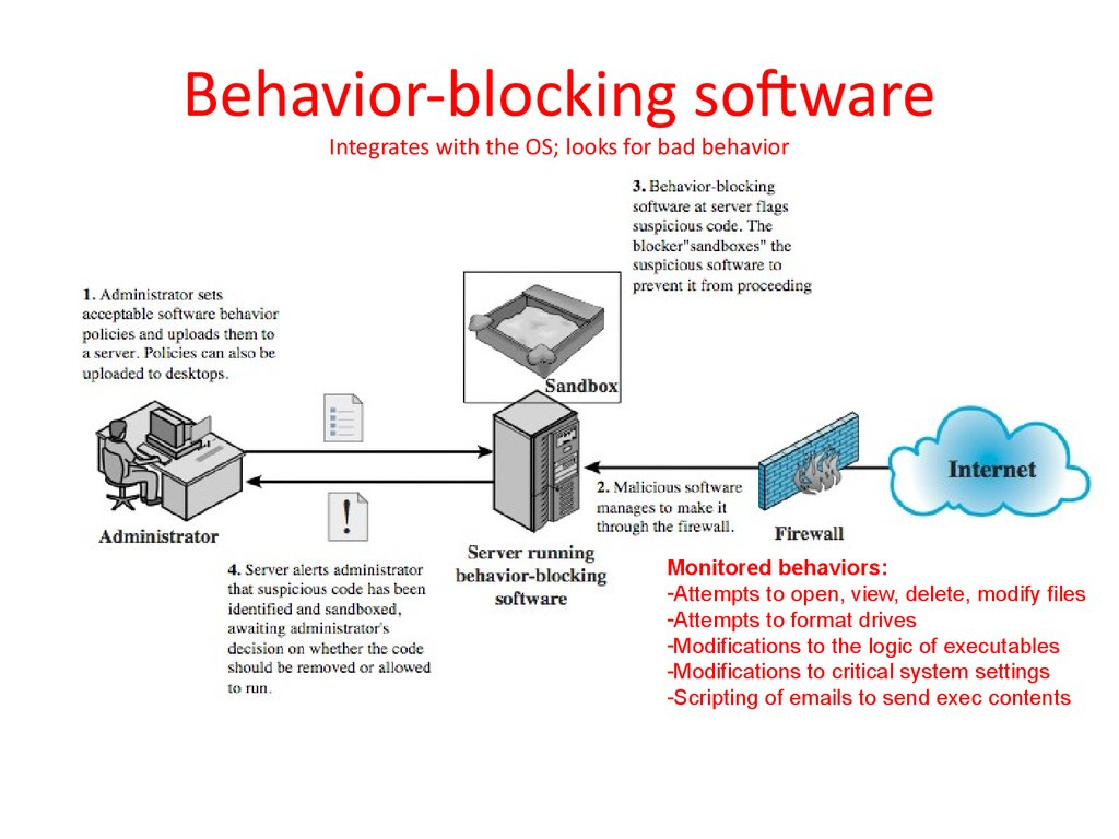 Behavior-blocking software Integrates with the OS; looks for bad behavior