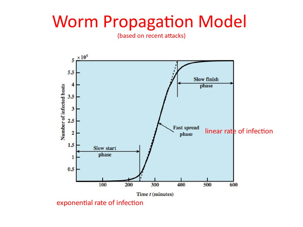 Worm Propagation Model (based on recent attacks)