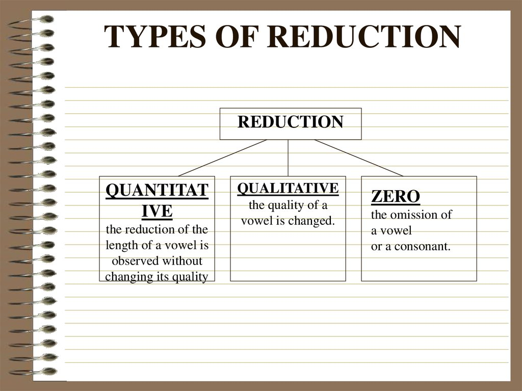 TYPES OF REDUCTION