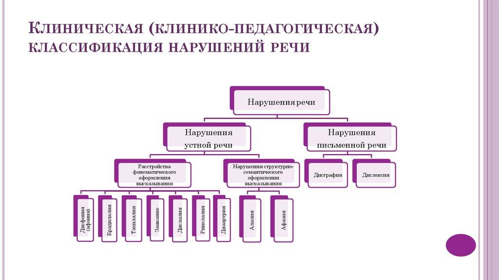 отбирает таблица клинико-педагогическая классификация речевых нарушений каталог термобелья для