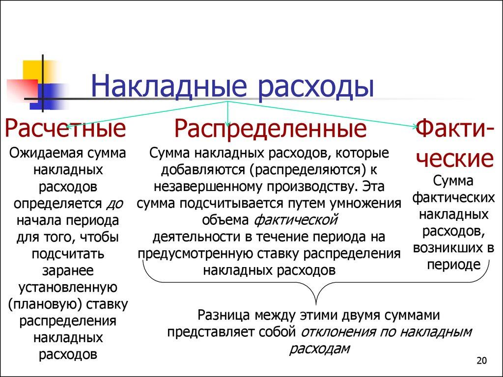 накладные расходы включают в себя ФЕДЕРАЦИЯ Федеральный закон