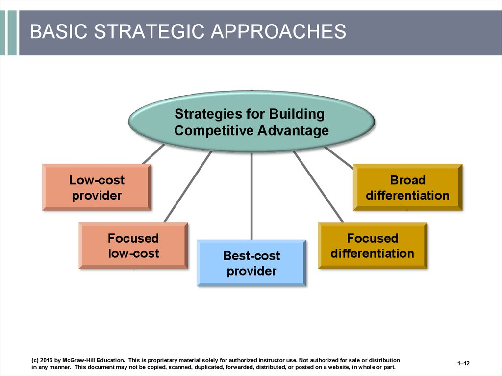 BASIC STRATEGIC APPROACHES