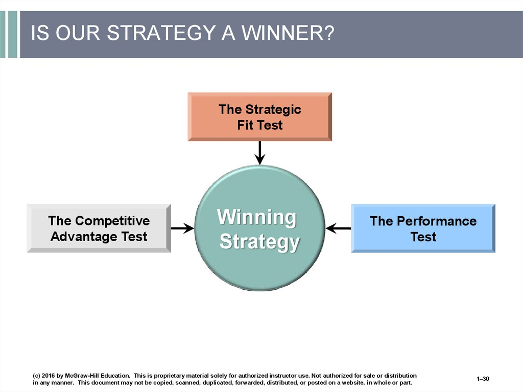 IS OUR STRATEGY A WINNER?