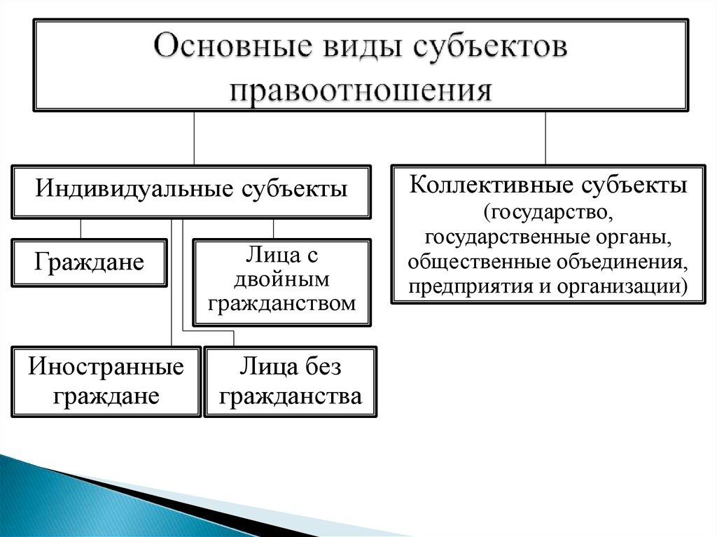 Тгп.субъекты Правоотношений Физических И Юридических Лиц.шпаргалки В Онлайн