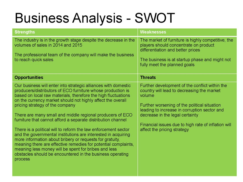 Business Analysis - SWOT