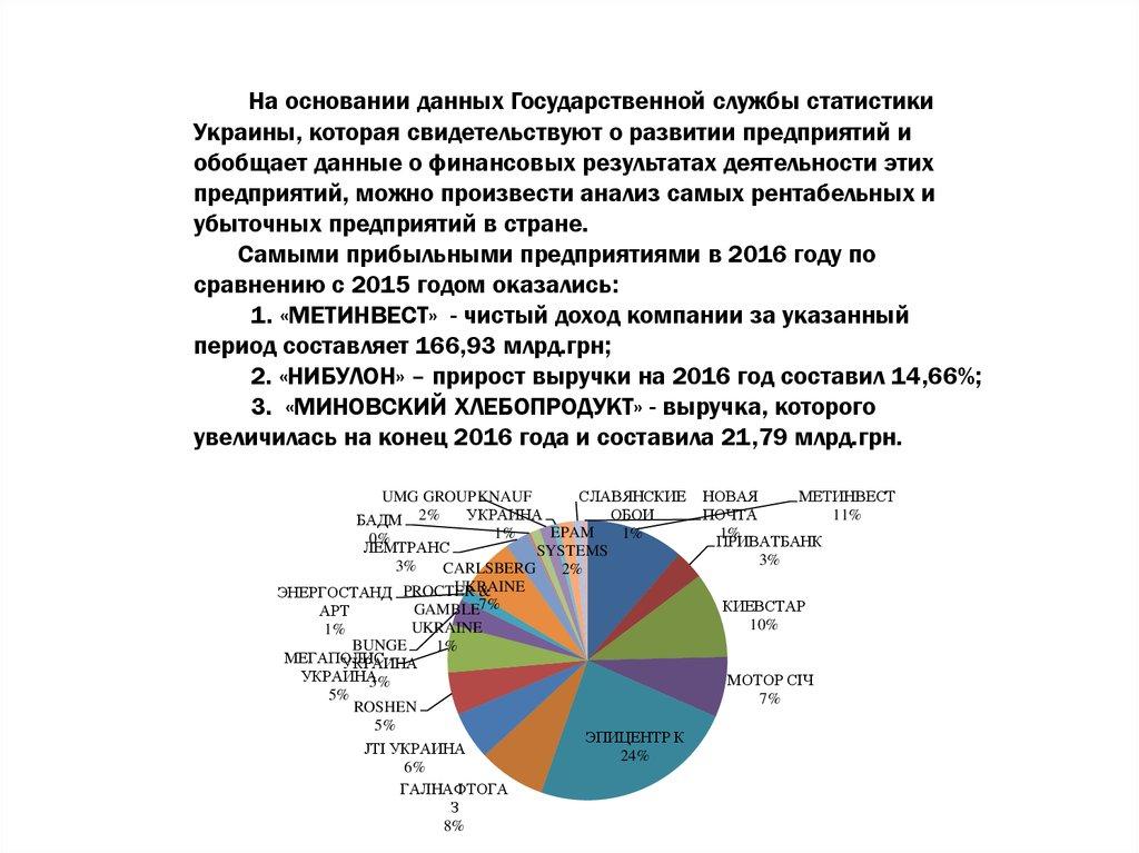 Анализ прибыли по данным бухгалтерской финансовой отчетности  обобщает данные о финансовых результатах деятельности этих предприятий можно произвести анализ самых рентабельных и убыточных предприятий в стране