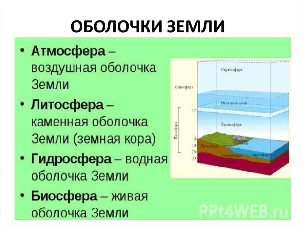 решебник биология 5 класс воздушная оболочка земли википедия
