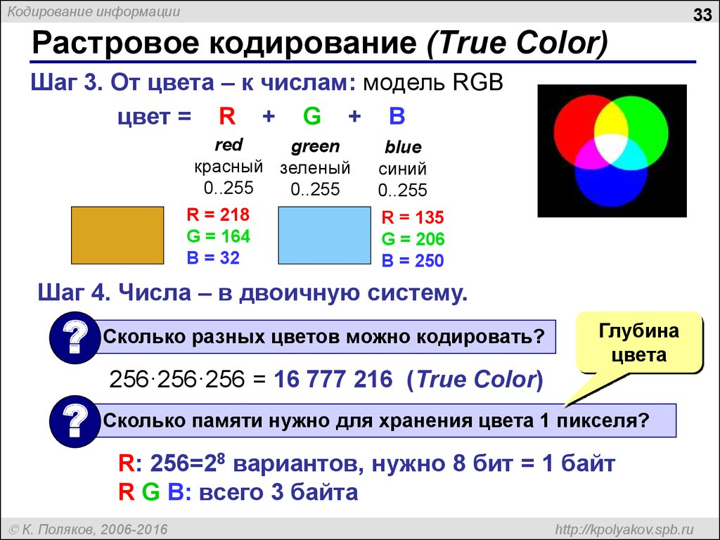 Растровое кодирование (True Color)