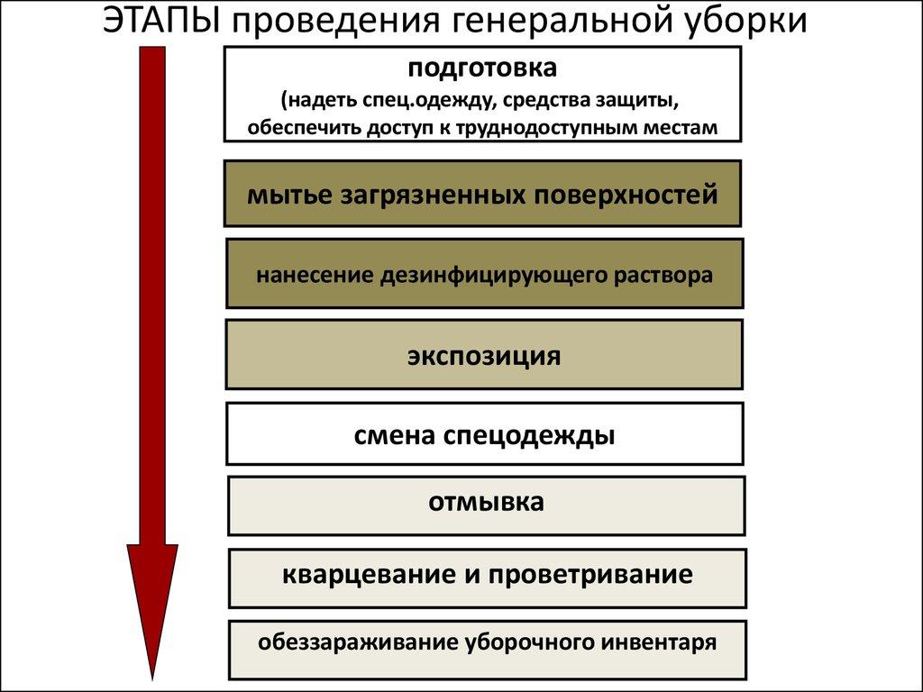 Инструкция по проведению текущей и генеральных уборок
