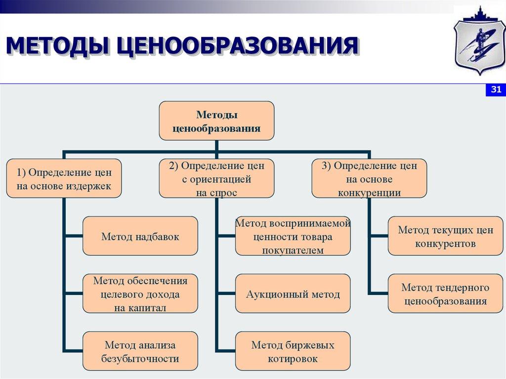 Методы Ценообразования В Управленческом Учете Шпаргалка