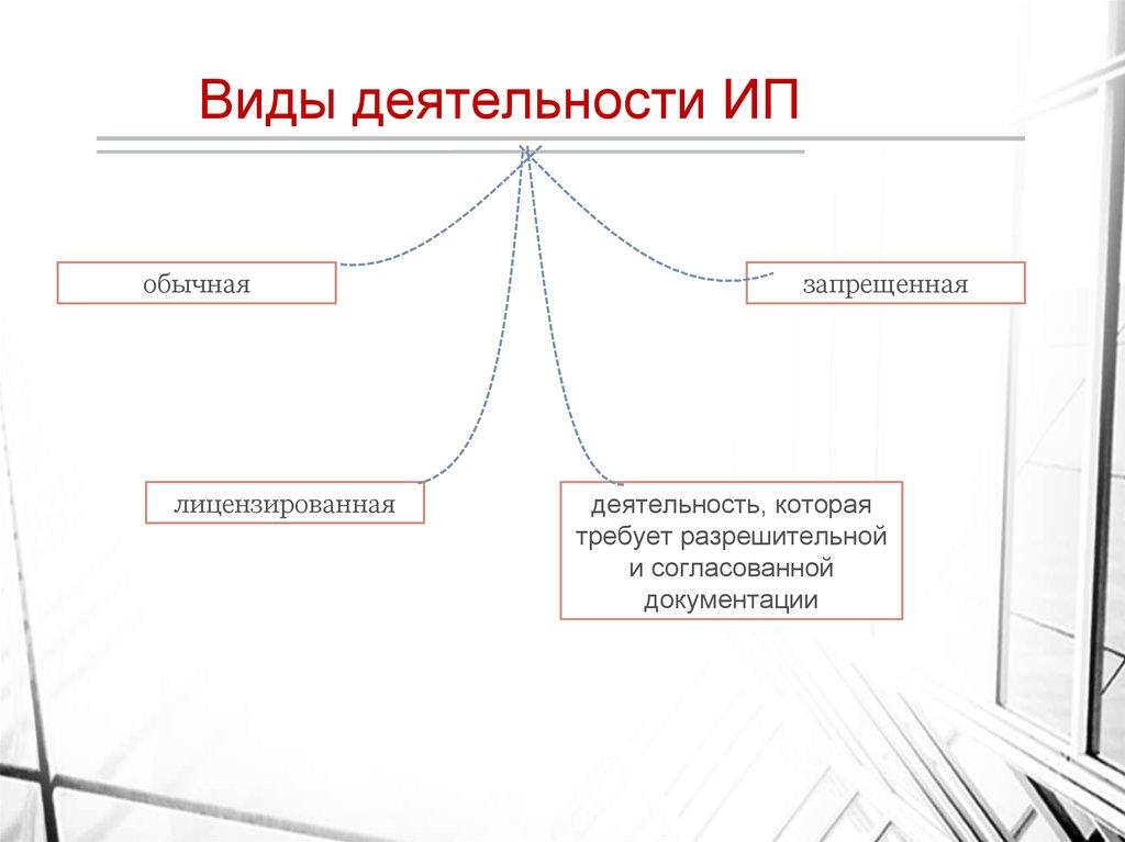 Перечень видов деятельности для ип