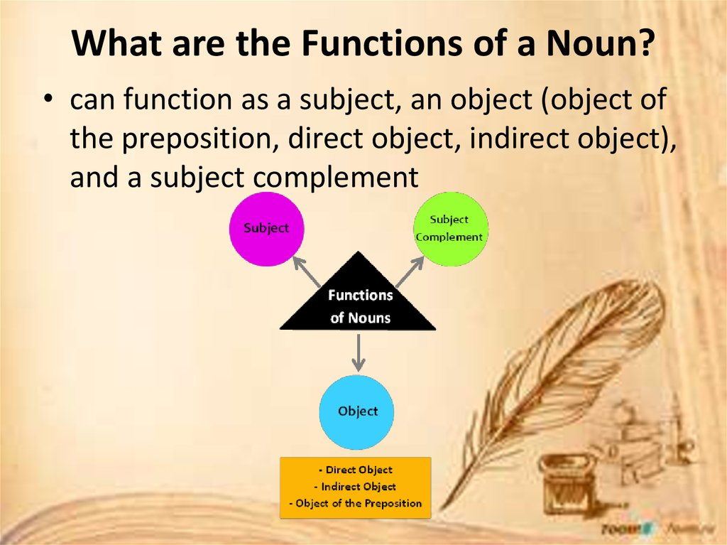 What are the Functions of a Noun?